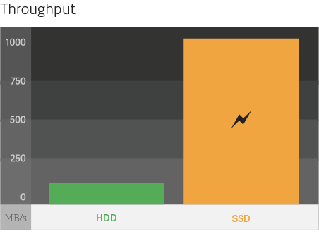 ssd_throughput_graph